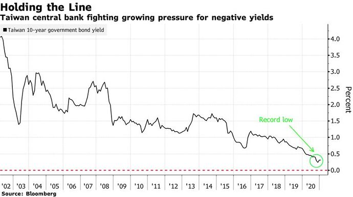 Taiwan central bank fighting growing pressure for negative yields